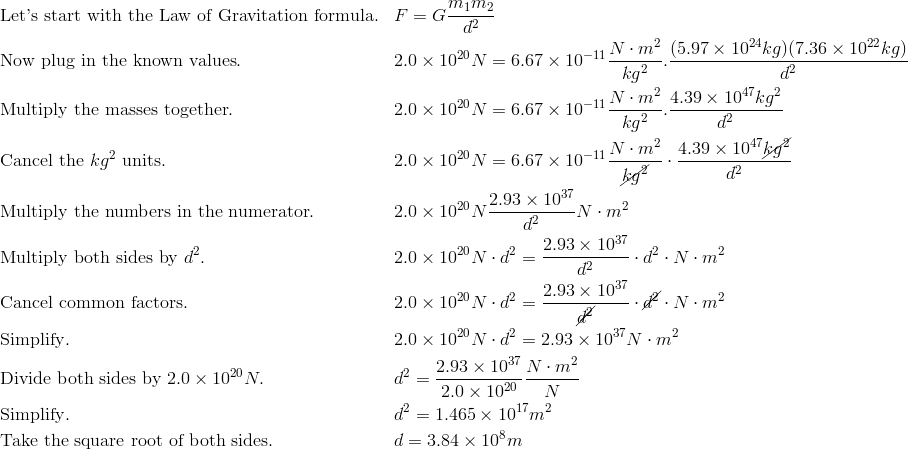 &\text{Let's start with the Law of Gravitation formula}. && F =G\frac {m_1m_2}{d^2} \\&\text{Now plug in the known values}. && 2.0\times 10^{20} N =6.67\times 10^{-11} \frac {N \cdot m^2}{kg^2}.\frac {(5.97\times 10^{24}kg)(7.36\times 10^{22}kg)}{d^2} \\&\text{Multiply the masses together}. && 2.0\times 10^{20} N =6.67\times 10^{-11} \frac {N \cdot m^2}{kg^2}.\frac {4.39\times 10^{47}kg^2}{d^2} \\&\text{Cancel the}\ kg^2\ \text{units}. && 2.0\times 10^{20} N = 6.67 \times 10^{-11} \frac{N \cdot m^2} {\cancel{kg^2}} \cdot \frac{4.39 \times 10^{47} \cancel{kg^2}} {d^2} \\&\text{Multiply the numbers in the numerator}. && 2.0\times 10^{20} N \frac {2.93\times 10^{37}}{d^2}N \cdot m^2 \\&\text{Multiply both sides by}\ d^2. && 2.0\times 10^{20} N \cdot d^2 =\frac {2.93\times 10^{37}}{d^2} \cdot d^2 \cdot N \cdot m^2 \\&\text{Cancel common factors}. && 2.0\times 10^{20} N \cdot d^{2} = \frac{2.93 \times 10^{37}} {\cancel{d^2}} \cdot \cancel{d^2} \cdot N \cdot m^2 \\&\text{Simplify}. && 2.0\times 10^{20} N \cdot d^2 = 2.93\times 10^{37}N \cdot m^2 \\&\text{Divide both sides by}\ 2.0 \times 10^{20} N. && d^2 =\frac {2.93 \times 10^{37}}{2.0\times 10^{20}}\frac {N \cdot m^2}{N} \\&\text{Simplify}. && d^2 =1.465\times 10^{17} m^2 \\&\text{Take the square root of both sides}. && d =3.84 \times 10^8m\\